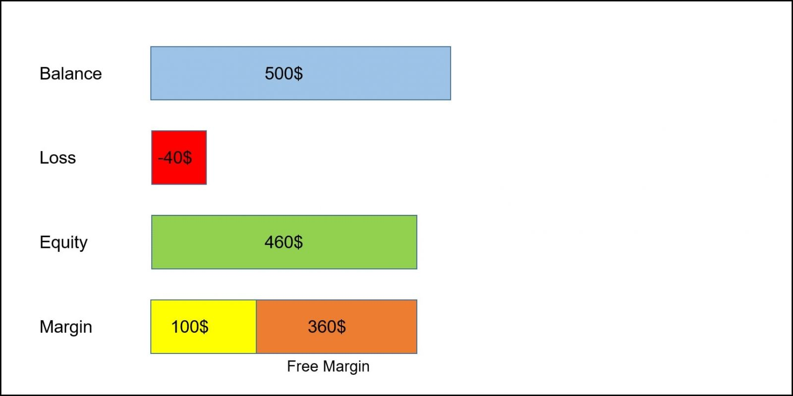 Terminologi Dagangan Forex Yang Mesti Anda Ketahui Dengan ExpertOption